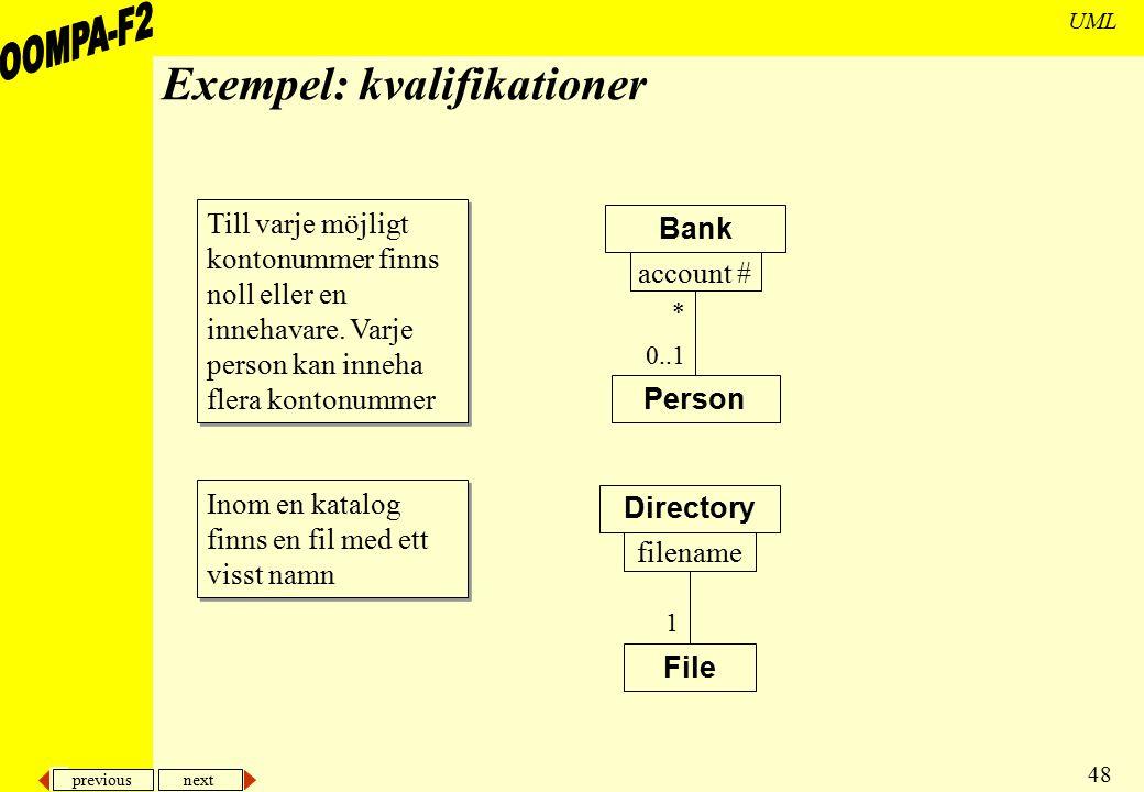 previous next 48 UML Exempel: kvalifikationer Person Bank 0..1 account # * File Directory 1 filename Till varje möjligt kontonummer finns noll eller e