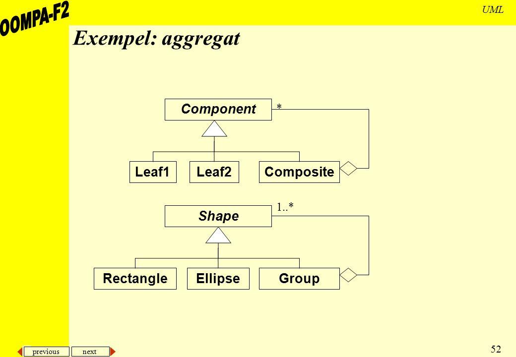 previous next 52 UML Exempel: aggregat Component Composite * Leaf1Leaf2 Shape Group 1..* RectangleEllipse