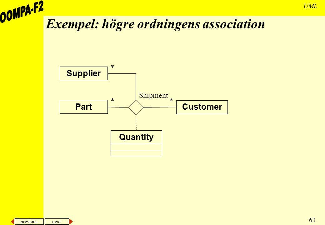 previous next 63 UML Exempel: högre ordningens association Supplier Customer Shipment Part Quantity * * *