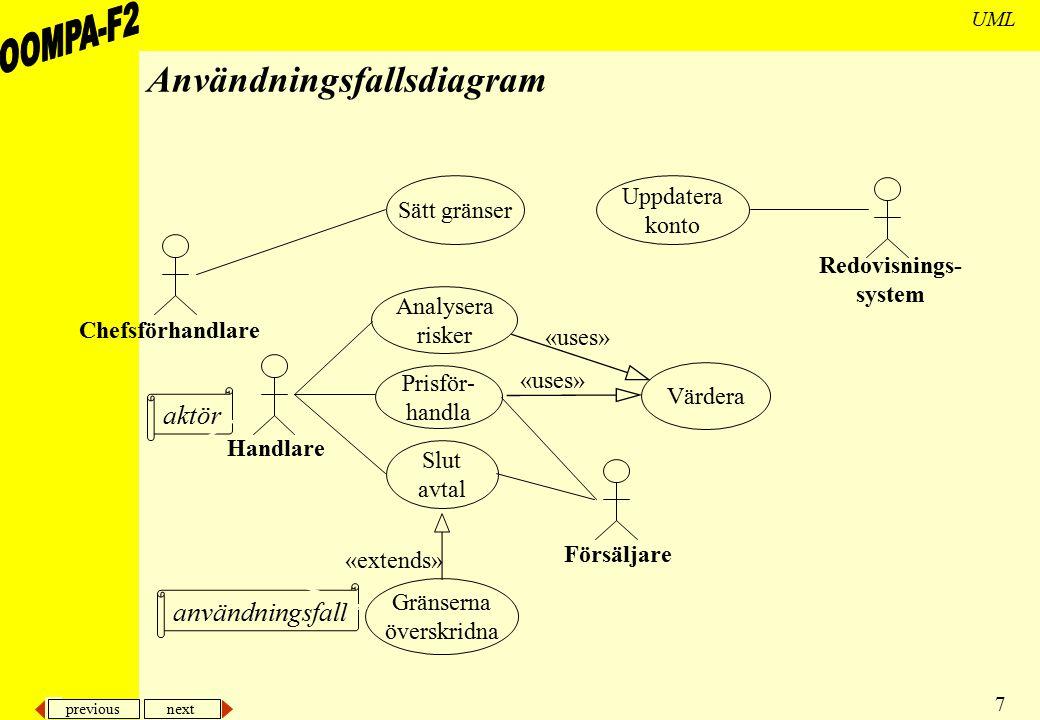 previous next 7 UML Användningsfallsdiagram Sätt gränser Analysera risker Prisför- handla Slut avtal Värdera Uppdatera konto Gränserna överskridna «us