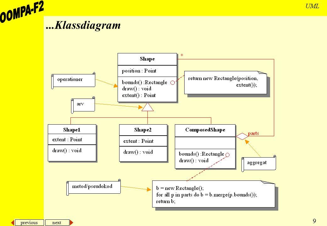 previous next 20 UML Klassdiagram centralt i i stort sett alla objektorienterade metoder beskriver dom olika typerna av objekt i systemet samt deras inbördes statiska relationer ett klassdiagram visar två olika typer av statiska relationer –subtyper en bil är ett fordon –associationer en bil har en ägare ett klassdiagram visar också klassernas –attribut –operationer –restriktioner på hur olika objekt kan förbindas