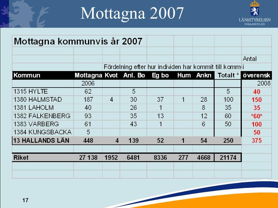 17 Mottagna 2007