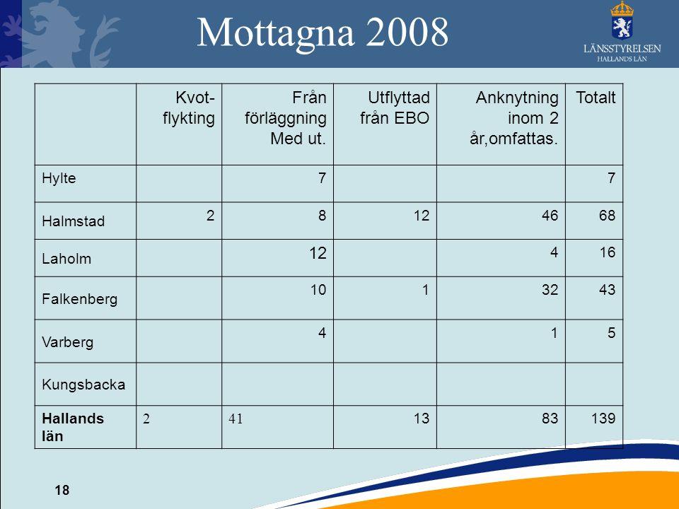 18 Mottagna 2008 Kvot- flykting Från förläggning Med ut. Utflyttad från EBO Anknytning inom 2 år,omfattas. Totalt Hylte77 Halmstad 28124668 Laholm 12