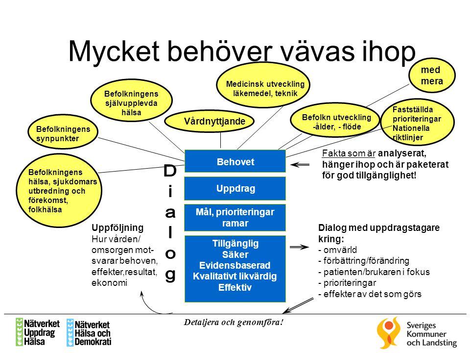 Mycket behöver vävas ihop Befolkningens synpunkter Vårdnyttjande Befolkningens självupplevda hälsa Befolkn utveckling -ålder, - flöde Fastställda prio