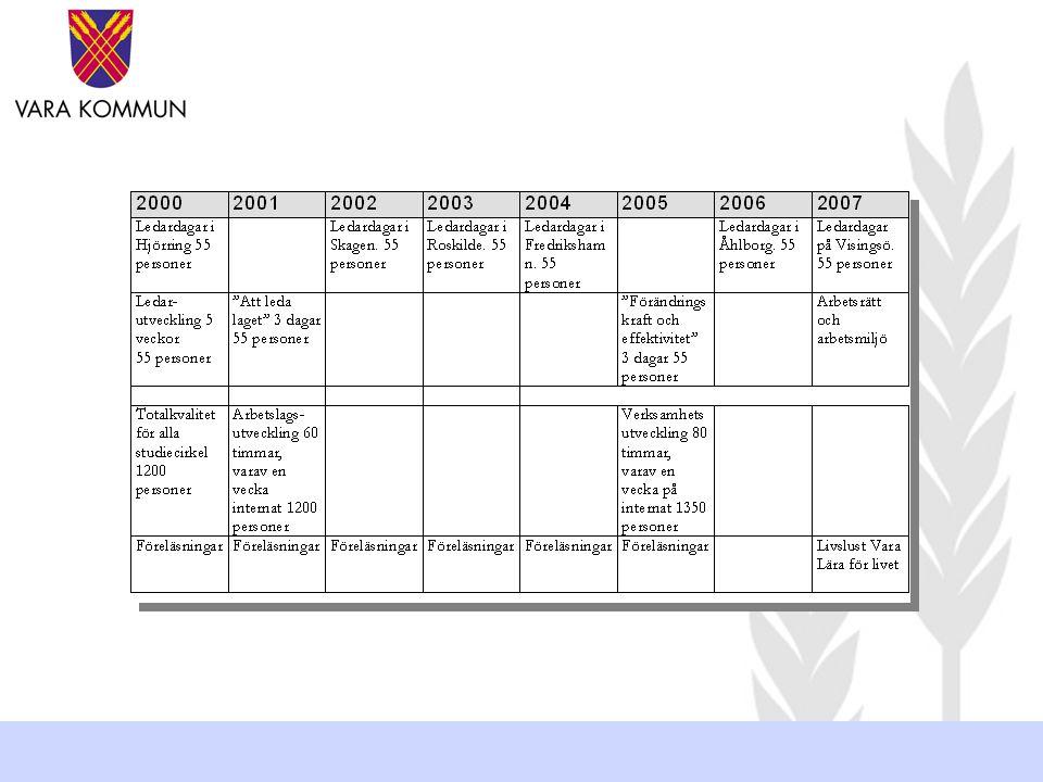 Arbetslagsutveckling 2001