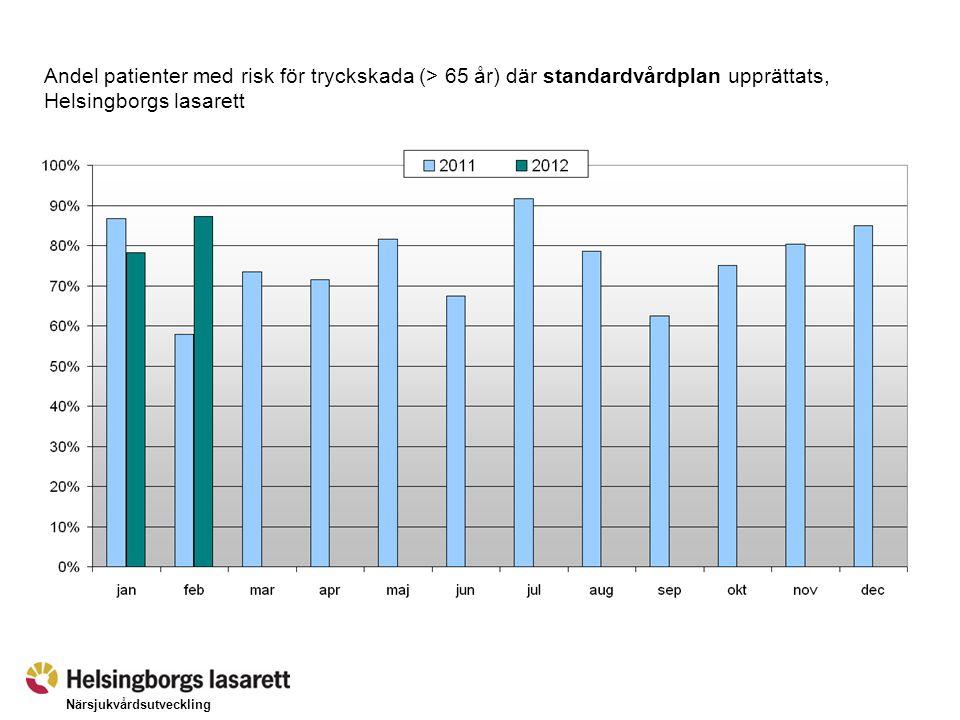 Närsjukvårdsutveckling Andel patienter > 65 år riskbedömda avseende fall, Helsingborgs lasarett