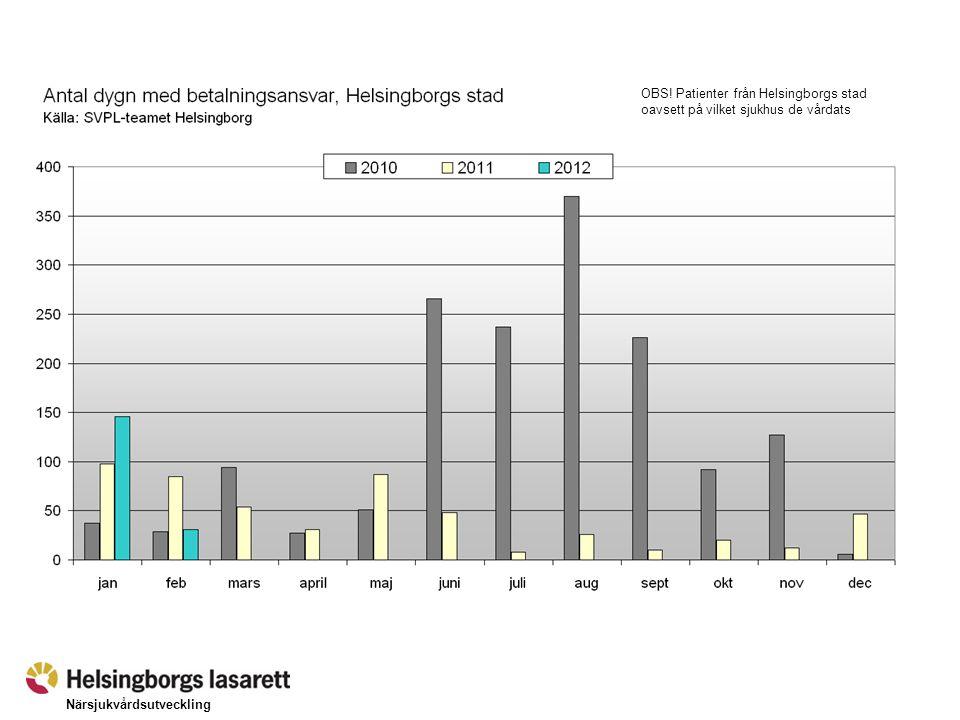 Närsjukvårdsutveckling OBS! Patienter från Helsingborgs stad oavsett på vilket sjukhus de vårdats