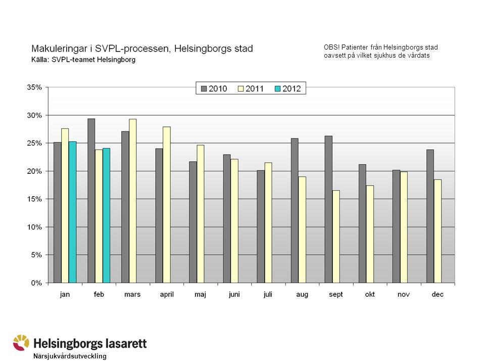 Närsjukvårdsutveckling Andel direktinläggningar av akuta inläggningar, Helsingborgs lasarett ( Källa: PASiS)