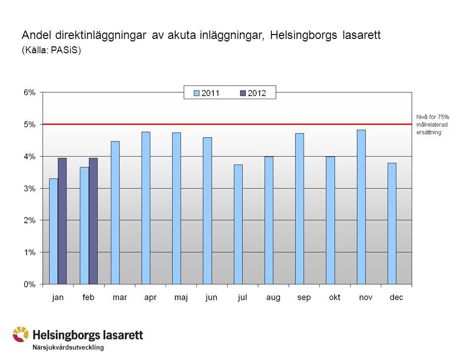 Närsjukvårdsutveckling Direktinläggningar via primärvårdsläkare på Närsjukvårdsavdelningen Helsingborgs lasarett (Källa: PASiS)