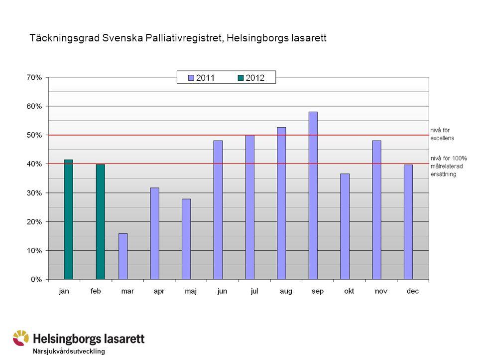 Närsjukvårdsutveckling Täckningsgrad Svenska Palliativregistret per kommun under perioden 2012-01-01 – 03-26.
