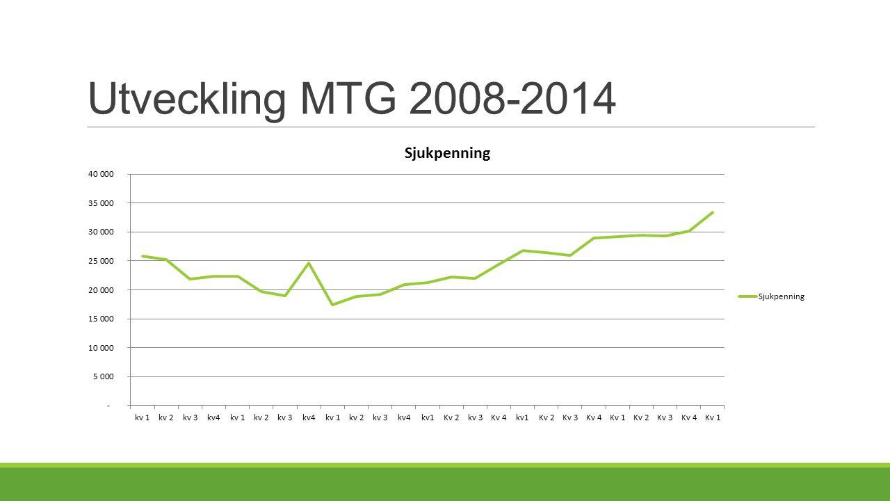 Utveckling MTG 2008-2014