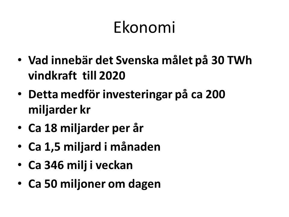 Ekonomi Vad innebär det Svenska målet på 30 TWh vindkraft till 2020 Detta medför investeringar på ca 200 miljarder kr Ca 18 miljarder per år Ca 1,5 mi