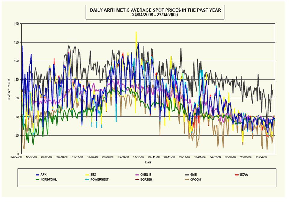 Europeiska elpriser