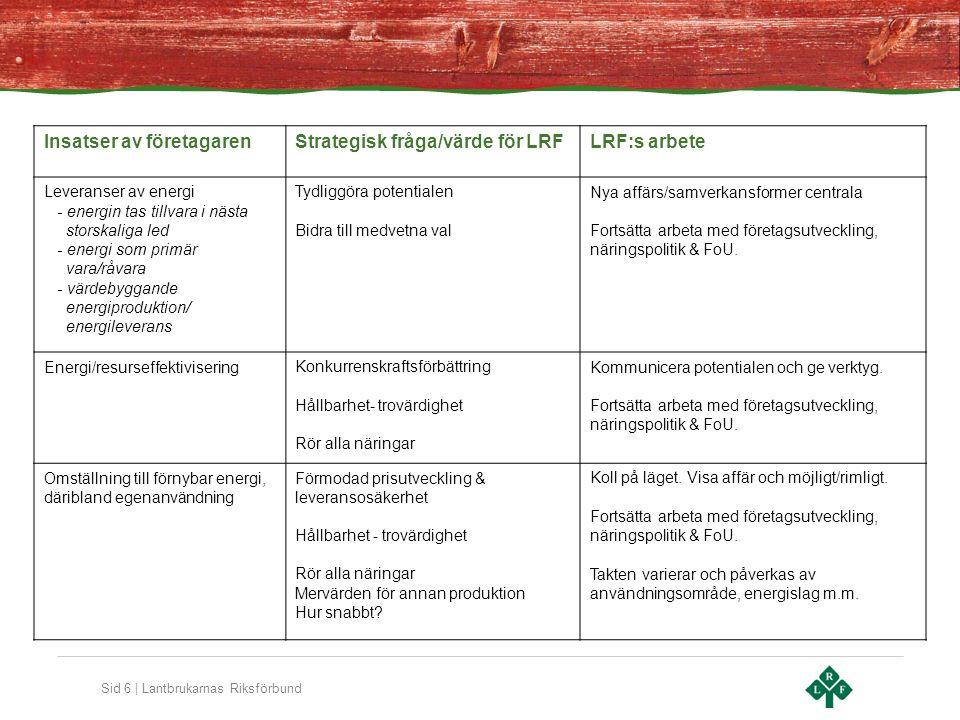 Sid 6 | Lantbrukarnas Riksförbund Insatser av företagarenStrategisk fråga/värde för LRFLRF:s arbete Leveranser av energi - energin tas tillvara i nästa storskaliga led - energi som primär vara/råvara - värdebyggande energiproduktion/ energileverans Tydliggöra potentialen Bidra till medvetna val Nya affärs/samverkansformer centrala Fortsätta arbeta med företagsutveckling, näringspolitik & FoU.