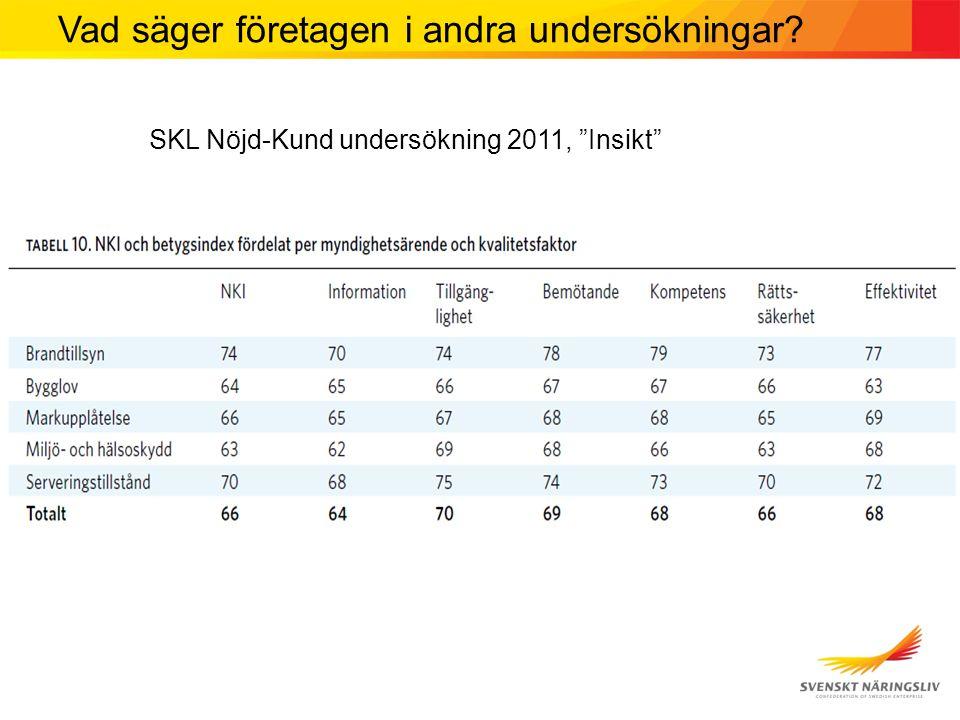 """SKL Nöjd-Kund undersökning 2011, """"Insikt"""" Vad säger företagen i andra undersökningar?"""