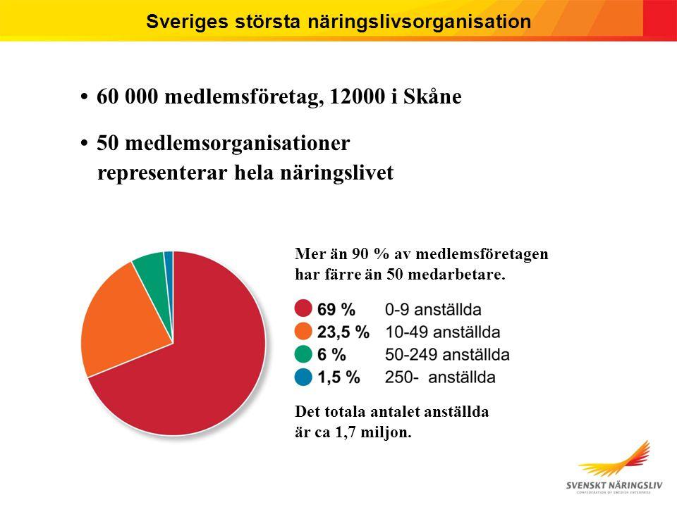 2015-03-29 © Svenskt Näringsliv 3 Sveriges största näringslivsorganisation 60 000 medlemsföretag, 12000 i Skåne 50 medlemsorganisationer representerar hela näringslivet Mer än 90 % av medlemsföretagen har färre än 50 medarbetare.