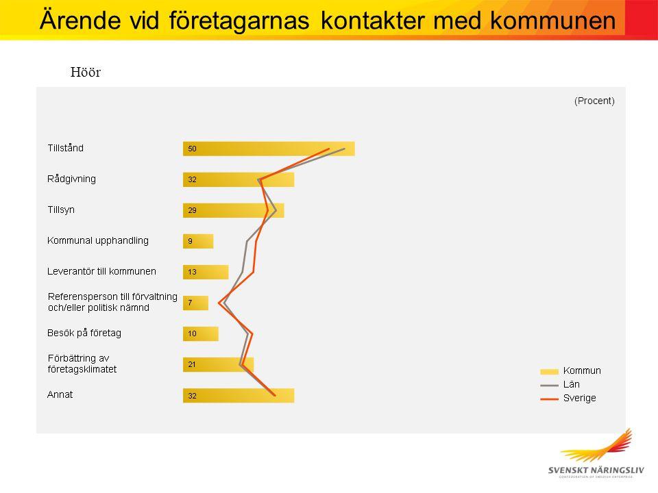 Höör (Procent) Ärende vid företagarnas kontakter med kommunen