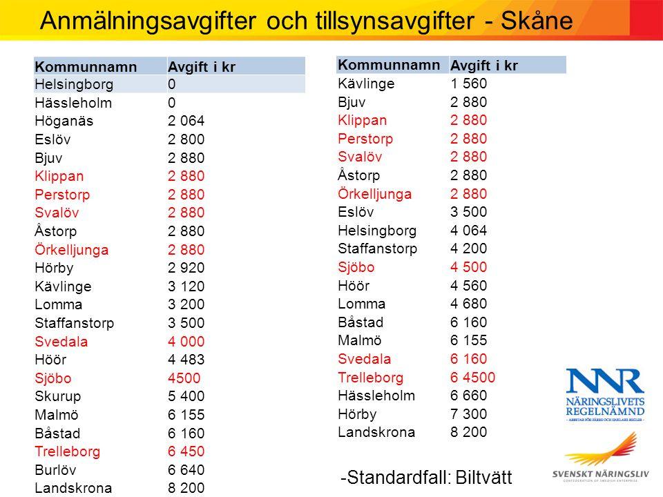Anmälningsavgifter och tillsynsavgifter - Skåne KommunnamnAvgift i kr Helsingborg0 Hässleholm0 Höganäs2 064 Eslöv2 800 Bjuv2 880 Klippan2 880 Perstorp2 880 Svalöv2 880 Åstorp2 880 Örkelljunga2 880 Hörby2 920 Kävlinge3 120 Lomma3 200 Staffanstorp3 500 Svedala4 000 Höör4 483 Sjöbo4500 Skurup5 400 Malmö6 155 Båstad6 160 Trelleborg6 450 Burlöv6 640 Landskrona8 200 KommunnamnAvgift i kr Kävlinge1 560 Bjuv2 880 Klippan2 880 Perstorp2 880 Svalöv2 880 Åstorp2 880 Örkelljunga2 880 Eslöv3 500 Helsingborg4 064 Staffanstorp4 200 Sjöbo4 500 Höör4 560 Lomma4 680 Båstad6 160 Malmö6 155 Svedala6 160 Trelleborg6 4500 Hässleholm6 660 Hörby7 300 Landskrona8 200 -Standardfall: Biltvätt