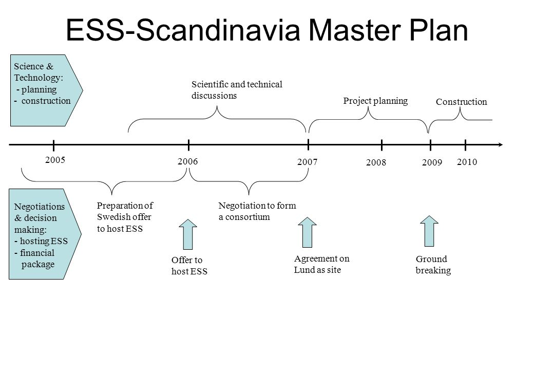 ESS-Scandinavia Master Plan 2005 2008 2007 2009 2006 2010 Preparation of Swedish offer to host ESS Negotiation to form a consortium Project planning C