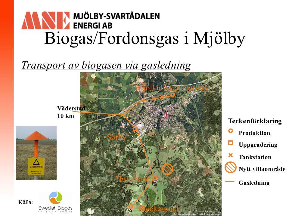Biogas/Fordonsgas i Mjölby Källa: Transport av biogasen via gasledning Produktionstid: Miljontals år Tankstation Uppgradering Produktion Teckenförklar