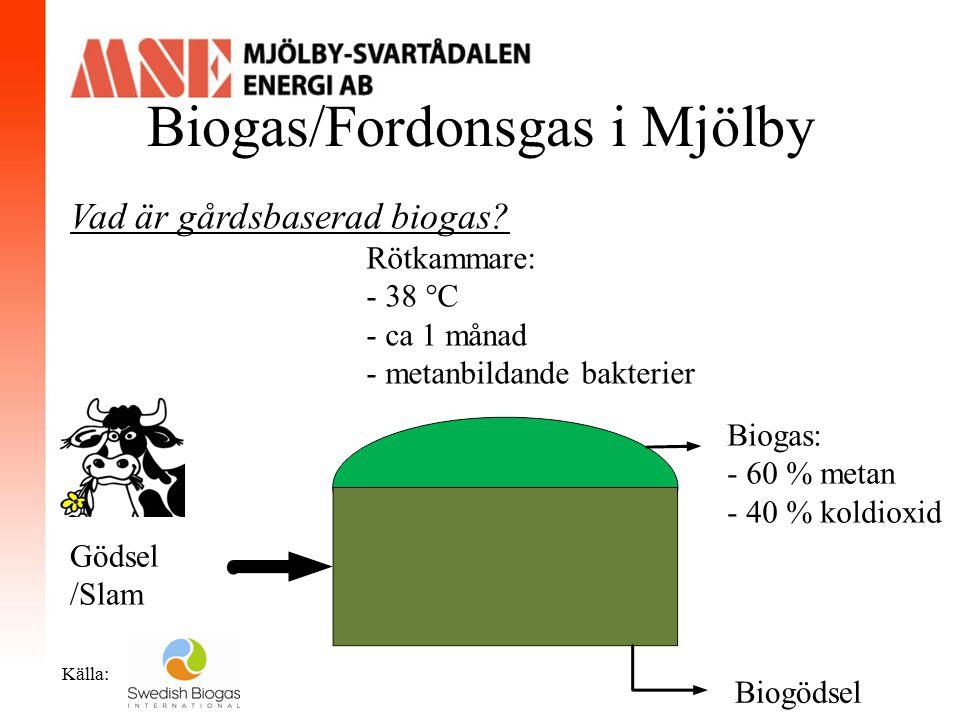 Biogas/Fordonsgas i Mjölby Gödsel /Slam Rötkammare: - 38 °C - ca 1 månad - metanbildande bakterier Biogas: - 60 % metan - 40 % koldioxid Biogödsel Käl