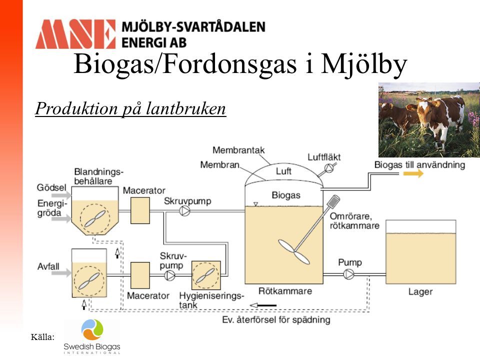 Biogas/Fordonsgas i Mjölby Källa: Produktion på lantbruken Produktionstid: Miljontals år Lukt på biogasanläggningar förorsakas av råvaran.