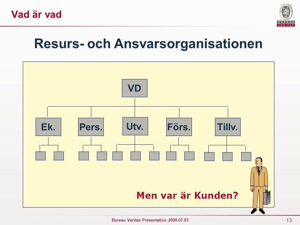 13 Bureau Veritas Presentation 2008-07-03 VD Ek.Förs.Pers.Tillv. Utv. Men var är Kunden? Resurs- och Ansvarsorganisationen Vad är vad