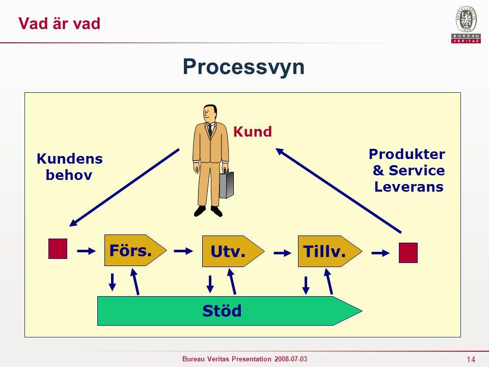 14 Bureau Veritas Presentation 2008-07-03 Processvyn Förs. Tillv.Utv. Stöd Kund Kundens behov Produkter & Service Leverans Vad är vad