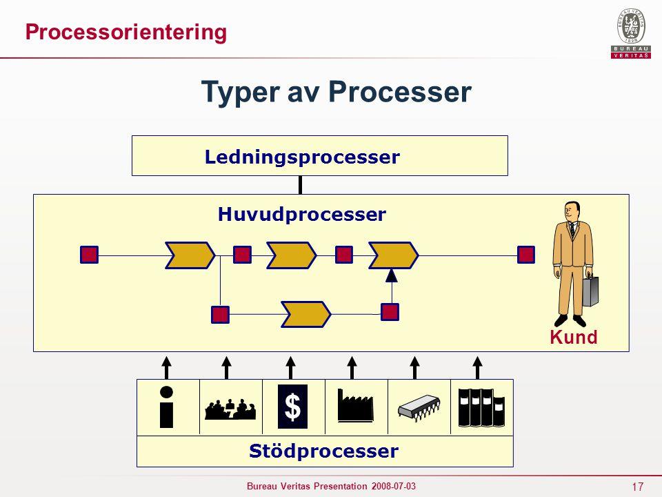17 Bureau Veritas Presentation 2008-07-03 Kund Ledningsprocesser Huvudprocesser Typer av Processer $ Stödprocesser Processorientering