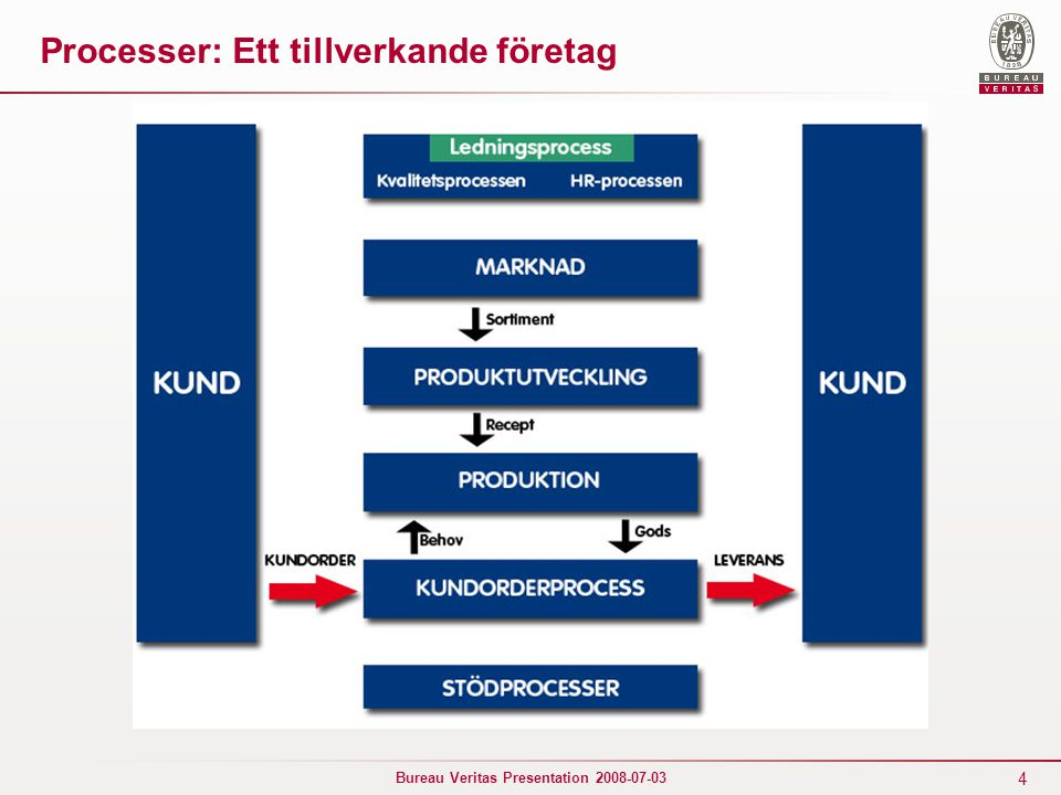 5 Bureau Veritas Presentation 2008-07-03 KUNDKUND KUNDKUND Ledningens ansvar Hantering av resurser Mätning, analys och förbättring Produkt Produkt- framtagning Ständiga förbättring av kvalitetssystemet Krav Tillfreds- ställelse Processer: ISO9001:2000 Insats Utfall