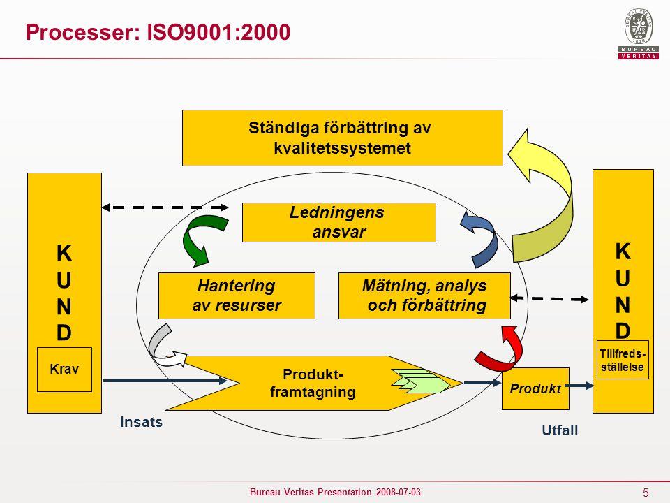 16 Bureau Veritas Presentation 2008-07-03 Processens Egenskaper Funk- tion InobjektUtobjekt Kund Förädlar inobjekt till utobjekt Skapar mervärde för kunden Resultat och effektivitet mäts Levererar ett stabilt resultat Överskrider ofta funktionsgränser Funk- tion Process aktiviteter Processorientering