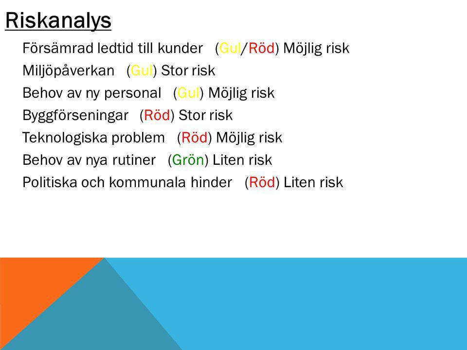 Riskanalys Försämrad ledtid till kunder (Gul/Röd) Möjlig risk Miljöpåverkan (Gul) Stor risk Behov av ny personal (Gul) Möjlig risk Byggförseningar (Röd) Stor risk Teknologiska problem (Röd) Möjlig risk Behov av nya rutiner (Grön) Liten risk Politiska och kommunala hinder (Röd) Liten risk