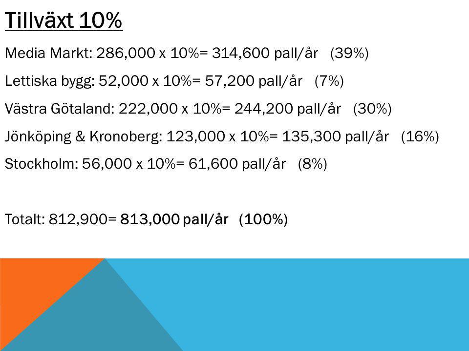 Tillväxt 10% Media Markt: 286,000 x 10%= 314,600 pall/år (39%) Lettiska bygg: 52,000 x 10%= 57,200 pall/år (7%) Västra Götaland: 222,000 x 10%= 244,200 pall/år (30%) Jönköping & Kronoberg: 123,000 x 10%= 135,300 pall/år (16%) Stockholm: 56,000 x 10%= 61,600 pall/år (8%) Totalt: 812,900= 813,000 pall/år (100%)