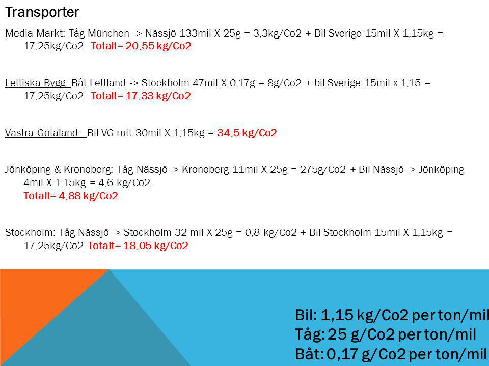 Transporter Media Markt: Tåg München -> Nässjö 133mil X 25g = 3,3kg/Co2 + Bil Sverige 15mil X 1,15kg = 17,25kg/Co2.