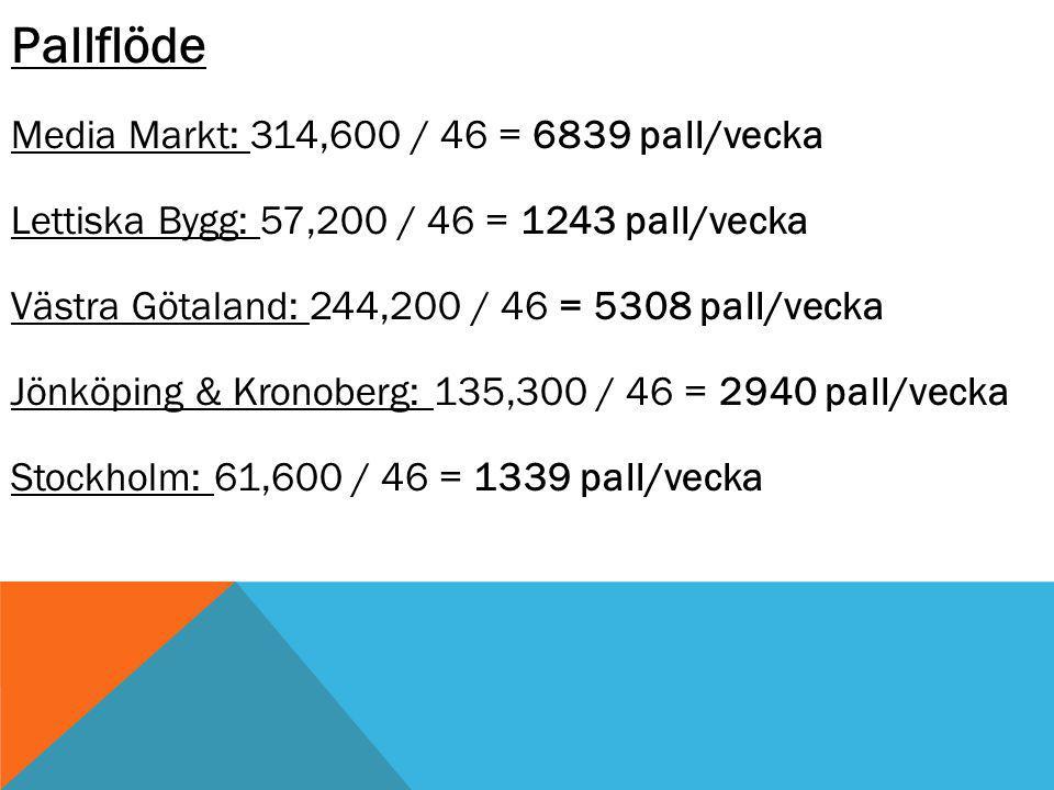 Pallflöde Media Markt: 314,600 / 46 = 6839 pall/vecka Lettiska Bygg: 57,200 / 46 = 1243 pall/vecka Västra Götaland: 244,200 / 46 = 5308 pall/vecka Jönköping & Kronoberg: 135,300 / 46 = 2940 pall/vecka Stockholm: 61,600 / 46 = 1339 pall/vecka
