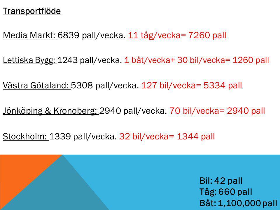Transportflöde Media Markt: 6839 pall/vecka.