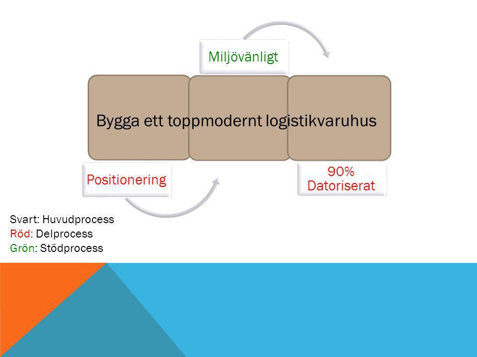 PositioneringMiljövänligt 90% Datoriserat Bygga ett toppmodernt logistikvaruhus Svart: Huvudprocess Röd: Delprocess Grön: Stödprocess