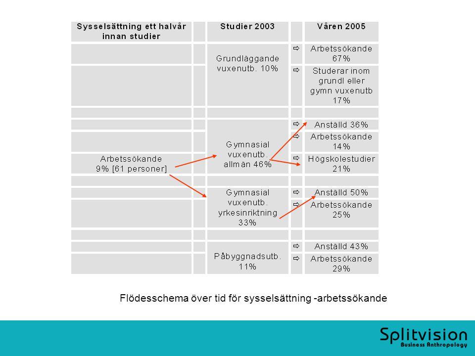 Flödesschema över tid för sysselsättning -arbetssökande