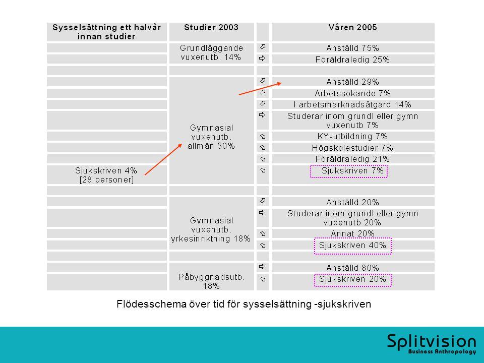 Flödesschema över tid för sysselsättning -sjukskriven