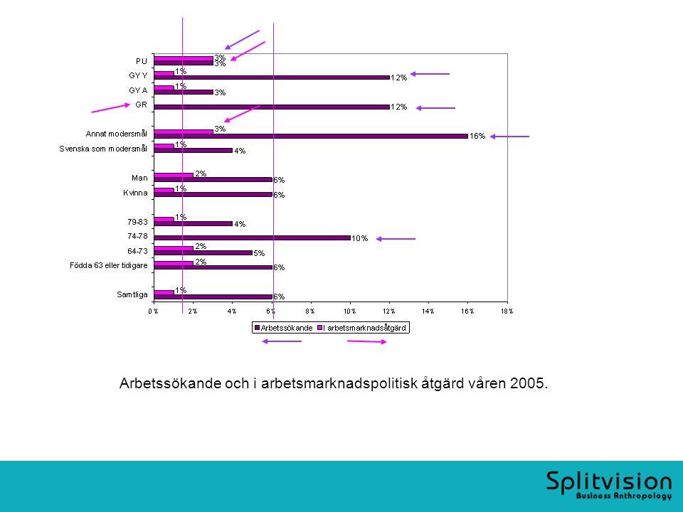Arbetssökande och i arbetsmarknadspolitisk åtgärd våren 2005.