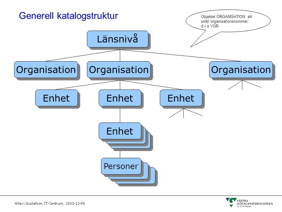 Hillevi Gustafson, IT-Centrum, 2003-12-09 Generell katalogstruktur Länsnivå Personer Enhet Organisation Enhet Objektet ORGANISATION ett unikt organisa