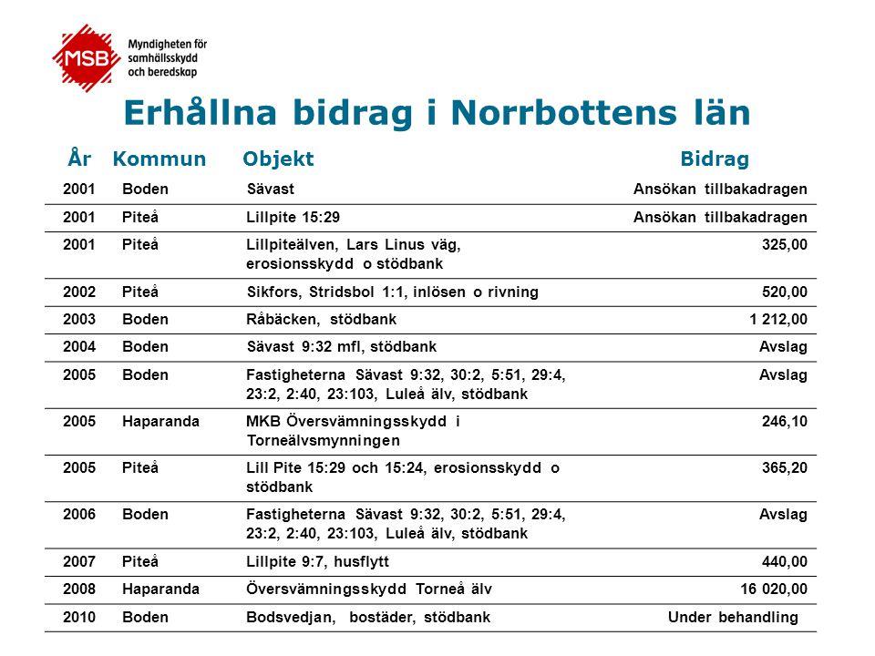 Erhållna bidrag i Norrbottens län 2001BodenSävastAnsökan tillbakadragen 2001PiteåLillpite 15:29Ansökan tillbakadragen 2001PiteåLillpiteälven, Lars Lin