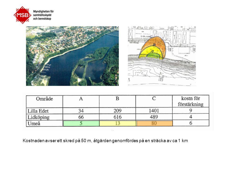 Kostnaden avser ett skred på 50 m, åtgärden genomfördes på en sträcka av ca 1 km