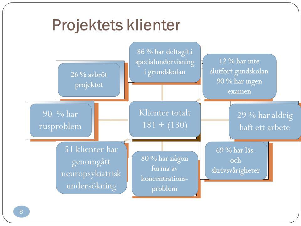 8 Projektets klienter Asiakkaat yht. 181 + (130) 86 %:a osallistunut erityisopetukseen peruskoulussa 12 %:lla pk kesken 90 %:a ilman pk:n jälkeistä tu