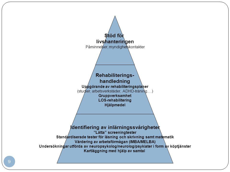 9 Stöd för livshanteringen Påminnelser, myndighetskontakter Rehabiliterings- handledning Uppgörande av rehabiliteringsplaner (studier, arbetsverkstäder, ADHD- träning….) Gruppverksamhet LOS-rehabilitering Hjälpmedel Identifiering av inlärningssvårigheter Lätta screeningtester Standardiserade tester för läsning och skrivning samt matematik Värdering av arbetsförmågan (IMBA/MELBA) Undersökningar utförda av neuropsykolog/neurolog/psykiater i form av köptjänster Kartläggning med hjälp av samtal