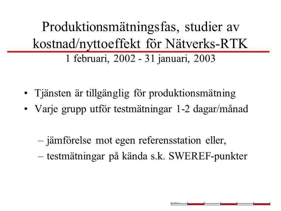 Produktionsmätningsfas, studier av kostnad/nyttoeffekt för Nätverks-RTK 1 februari, 2002 - 31 januari, 2003 Tjänsten är tillgänglig för produktionsmätning Varje grupp utför testmätningar 1-2 dagar/månad –jämförelse mot egen referensstation eller, –testmätningar på kända s.k.