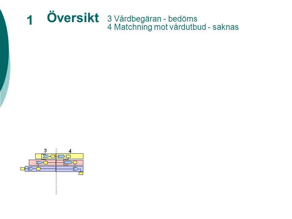 Översikt 1 3 Vårdbegäran - bedöms 4 Matchning mot vårdutbud - saknas