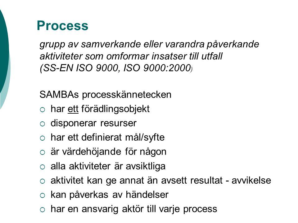 Process SAMBAs processkännetecken  har ett förädlingsobjekt  disponerar resurser  har ett definierat mål/syfte  är värdehöjande för någon  alla aktiviteter är avsiktliga  aktivitet kan ge annat än avsett resultat - avvikelse  kan påverkas av händelser  har en ansvarig aktör till varje process grupp av samverkande eller varandra påverkande aktiviteter som omformar insatser till utfall (SS-EN ISO 9000, ISO 9000:2000 )