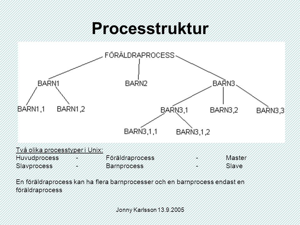 Jonny Karlsson 13.9.2005 Processtruktur Två olika processtyper i Unix: Huvudprocess-Föräldraprocess-Master Slavprocess-Barnprocess-Slave En föräldraprocess kan ha flera barnprocesser och en barnprocess endast en föräldraprocess