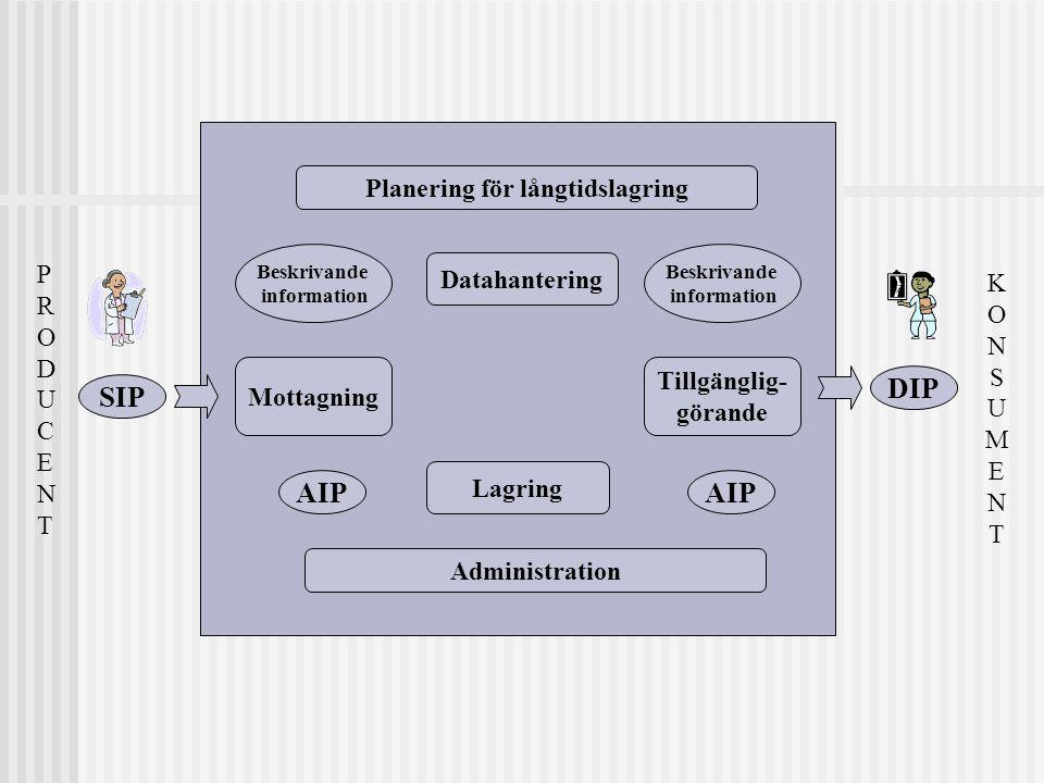 Planering för långtidslagring Lagring Datahantering Tillgänglig- görande Mottagning Administration PRODUCENTPRODUCENT SIP DIP AIP Beskrivande informat